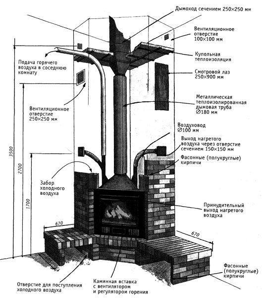 Схема работы камина