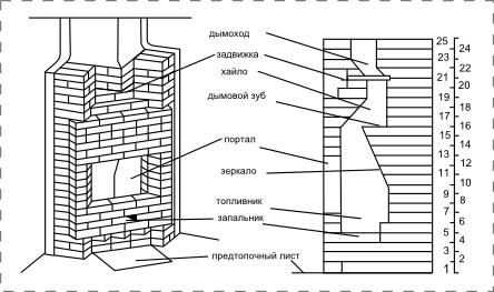 Структура углового камина чертеж