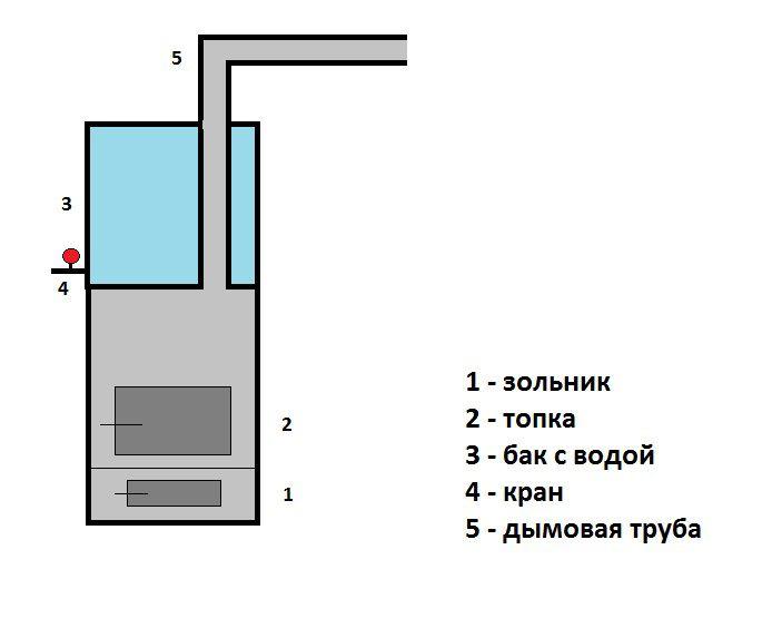 Схема буржуйки для бани