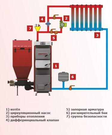 Водяная система отопления гаража