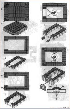 Схема строительства русской печи
