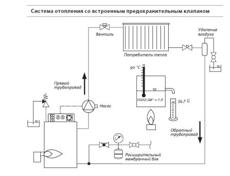 Система отопления со встроенным предохранительным клапаном