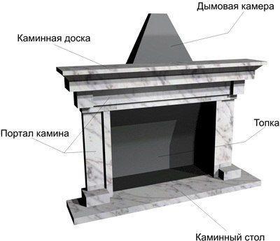 Эскиз портала для камина
