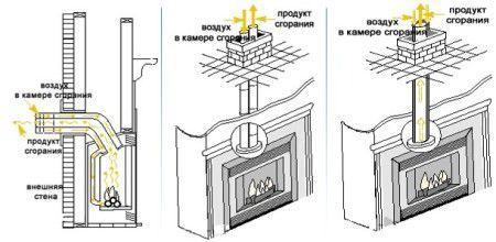 Процесс отведения дымовых газов через дымоход