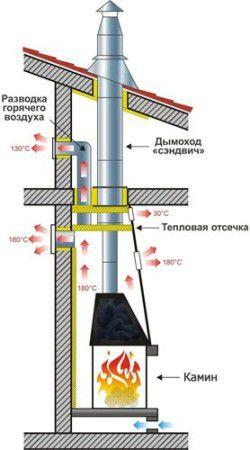Схема установки газового камина