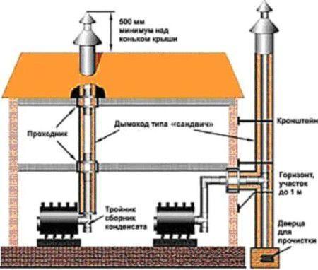 Схема установки печи в доме