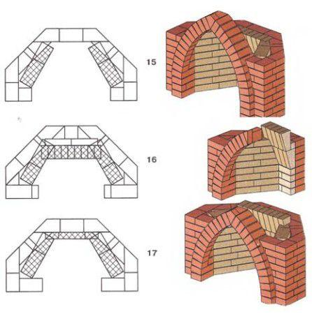 Заканчиваем формирование свода на уровне верхней части арки