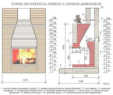 Схема английского кирпичного камина с прямым дымоходом - фото