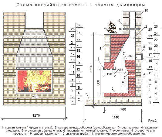 Размеры дымохода для каминов как правильно сделать дымоход от печки