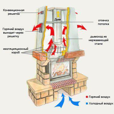 Схема функционирования газового камина