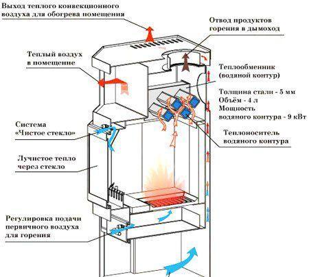 Схема работы печи-камина с водяным контуром