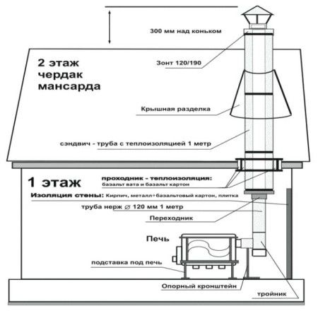 Схема установки чугунного камина