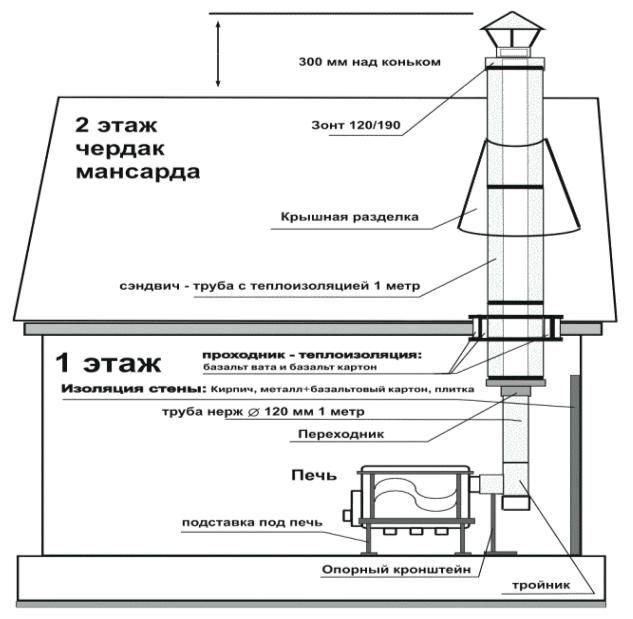 Схема установки чугунного