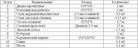 Таблица необходимых материалов для постройки печи-камина