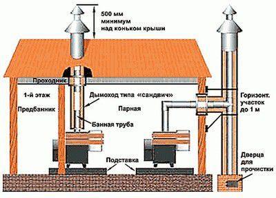 Оптимальное решение - вертикальное расположение дымохода