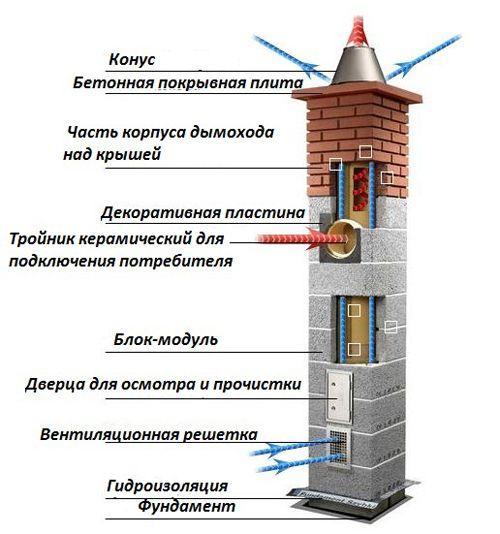 Устройство дымохода с керамической трубой
