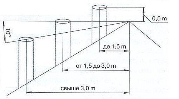 Высота трубы по СНиП 41-01-2003