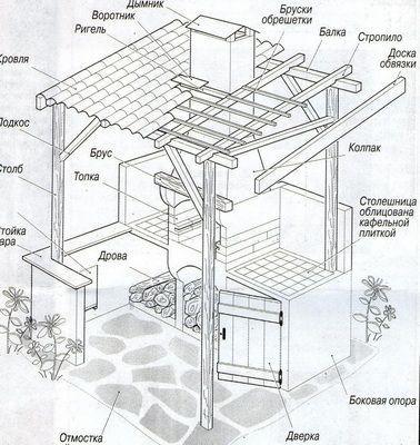Один из вариантов схем постройки