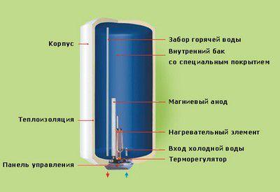 Принципиальная схема устройства бойлера