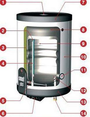 Примерная схема бойлера комбинированного нагрева