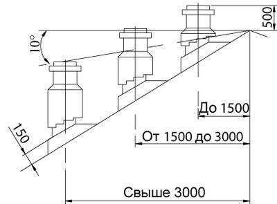 Схема расположения дымохода относительно конька крыши