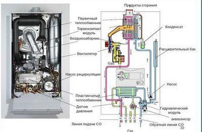 Примерная схема работы газовой колонки