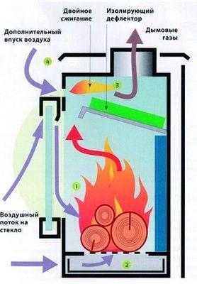 Как работает печь-камин