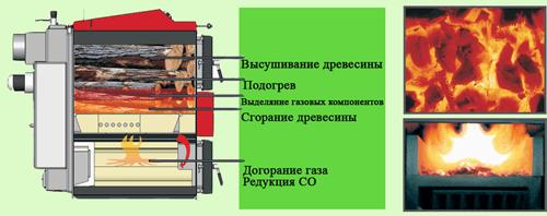Пиролиз - процесс длительного горения