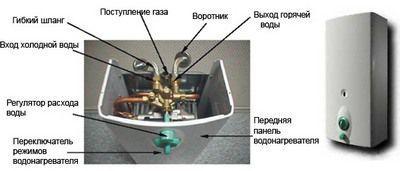 Общая схема устройства колонки