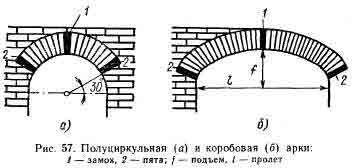 Схема постройки арки из кирпича