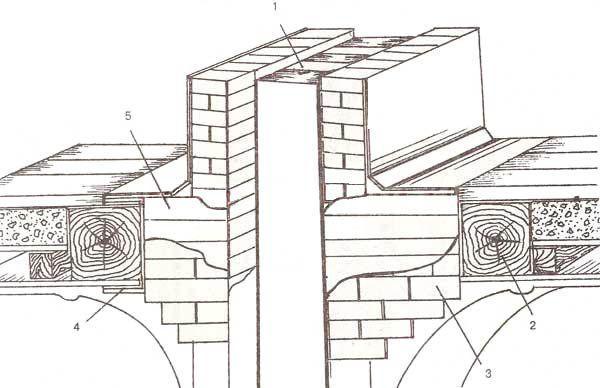 Конструкция дымоходов в деревянных домах прокладка дымоходов через жилые помещения