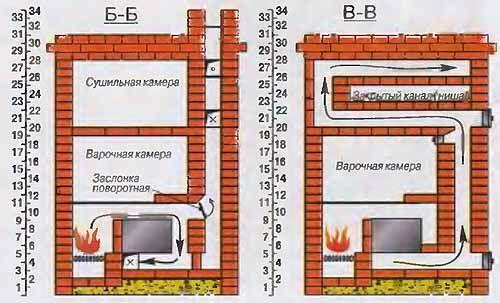 Схема дымохода отопительно-варочной печи