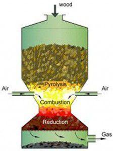 работа газогенераторного котла