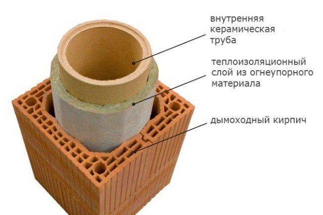 дымоход из керамики