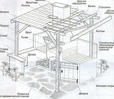 Примерная схема зоны барбекю для дачи