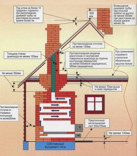 Наглядная схема основных правил устройства дымохода