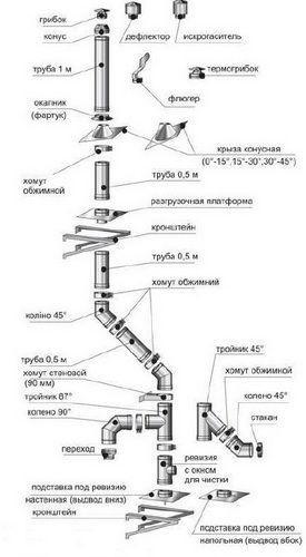 Детали сборного металлического дымохода