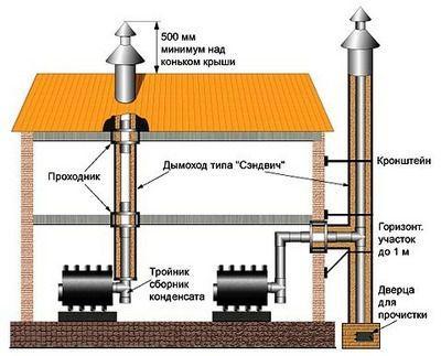 Два варианта сборного металлического дымохода