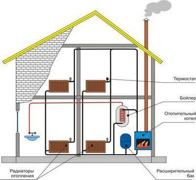 Отопление дома дрова, электричество как написать заявление на подключение электричества