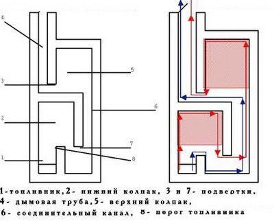 Схема работы двухколпаковой печи
