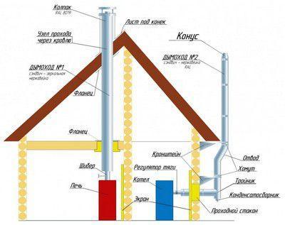 Варианты монтажа дымоходной трубы