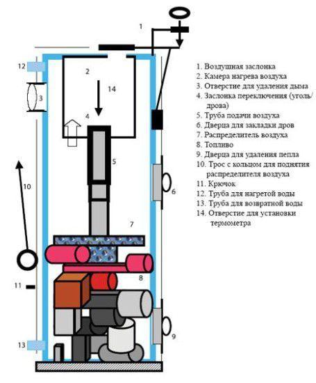 Схема котла длительного горения