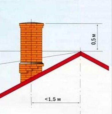 Оптимальное расположение дымохода на крыше