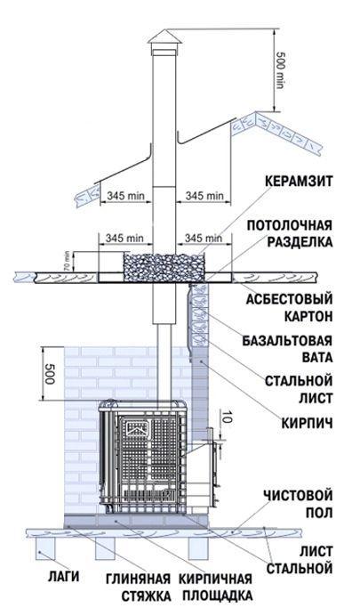 Про хороший дымоход механические приспособления для чистки дымохода