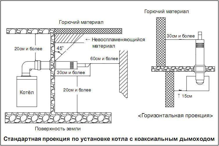 Дымоходы горизонтальные коаксиальные схема размещения нужно ли закрывать дымоход колпаком