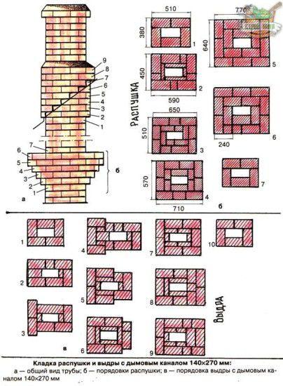 Схема кирпичной кладки дымохода банной печи