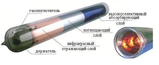 вакуумный коллектор