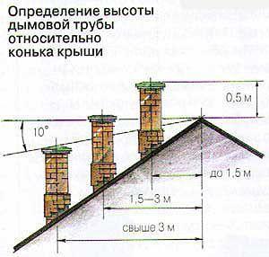 высота печной трубы