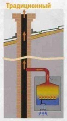 Разница между обычным дымоходом...