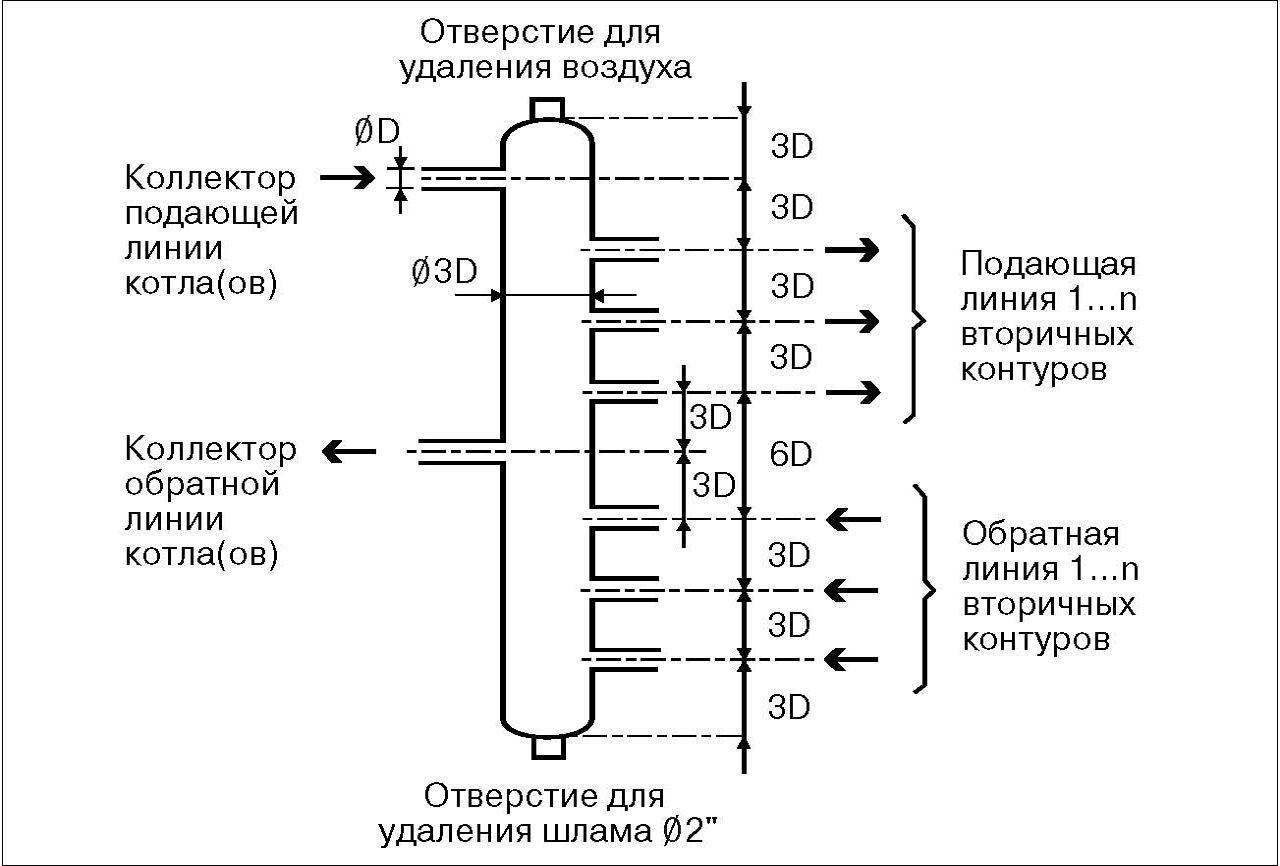 гидрострелка отопление схема подключения